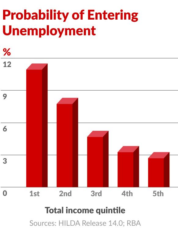 1216-probability-entering-unemployment