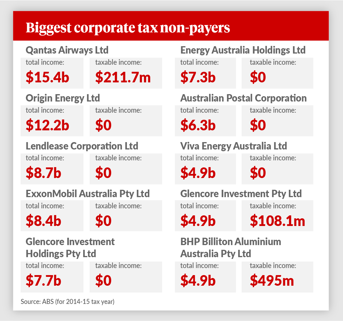 biggest-corporate-tax-non-payers