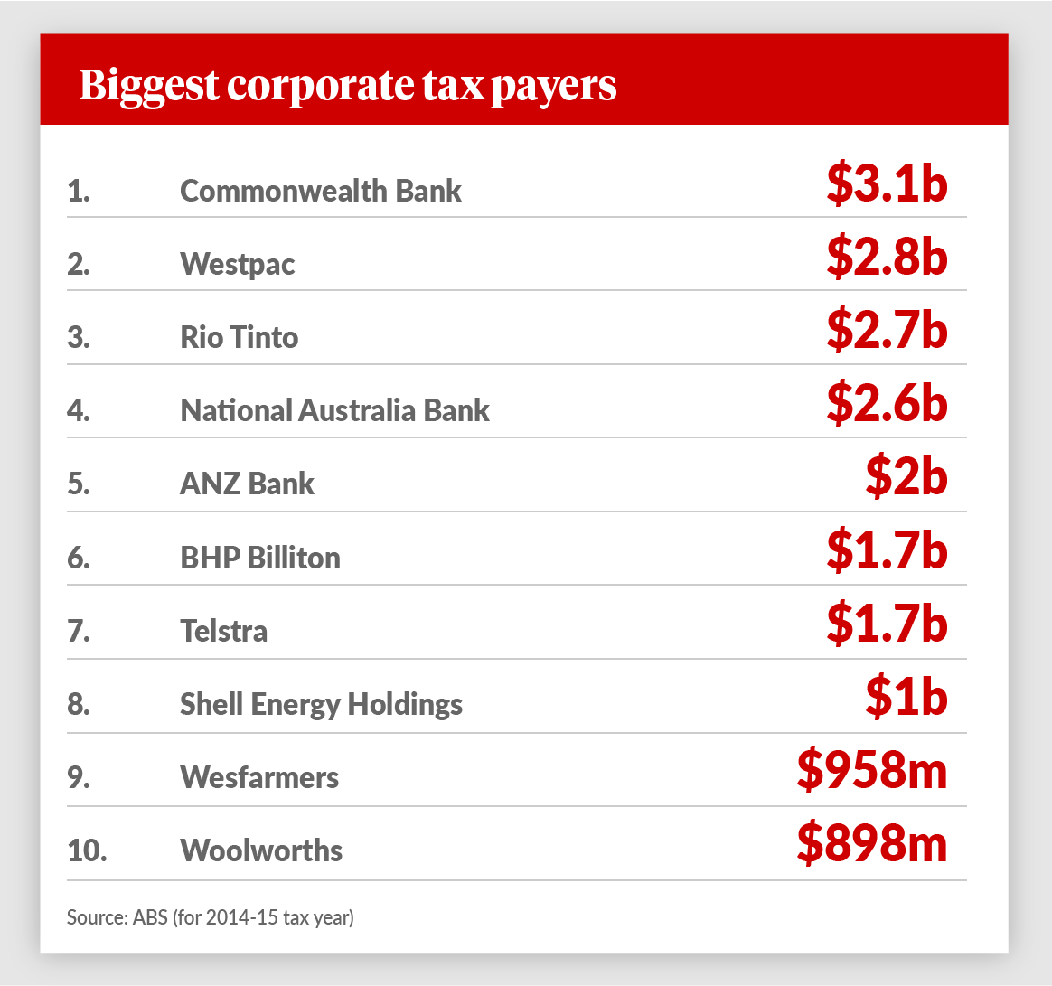 biggest-corporate-tax-payers
