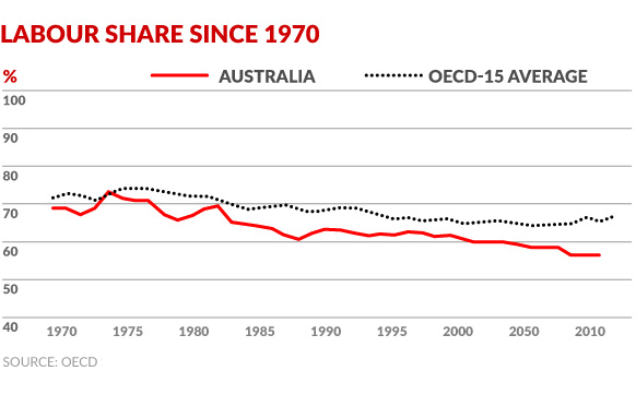 labour-share-oecd