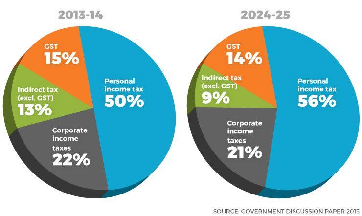 tax-breakdown-2015