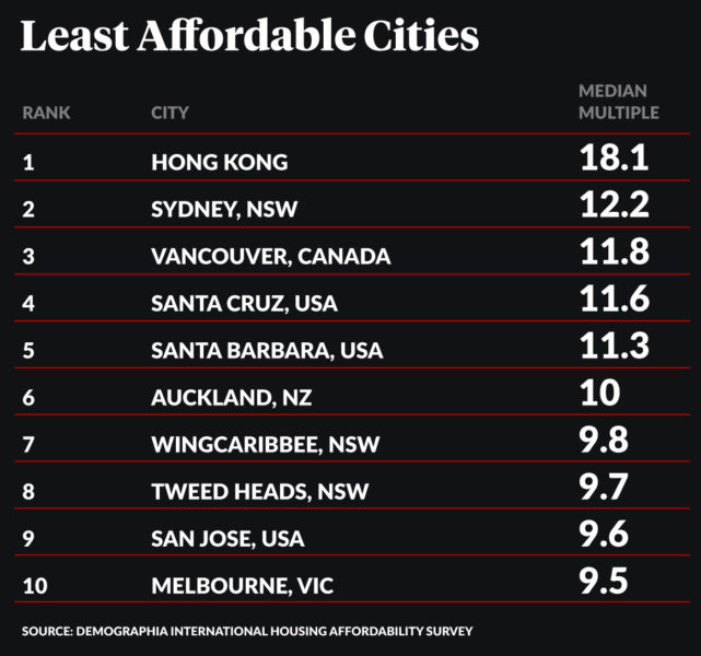 International Housing Affordability Survey