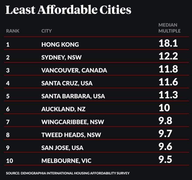 International Housing Affordability Survey