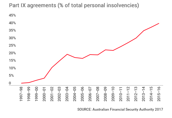 Debt-agreements-graphic