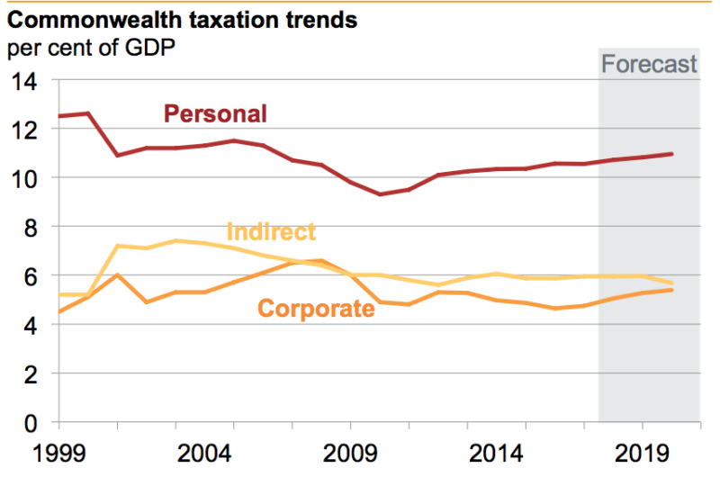 Tax collections are down. Source: Grattan Institute