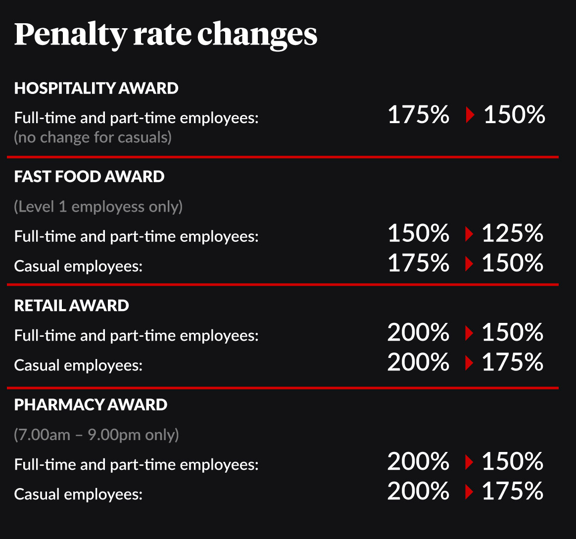 0223-penalty-rates