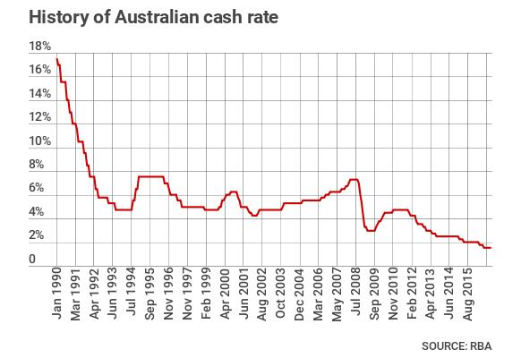Historic_cash_rates