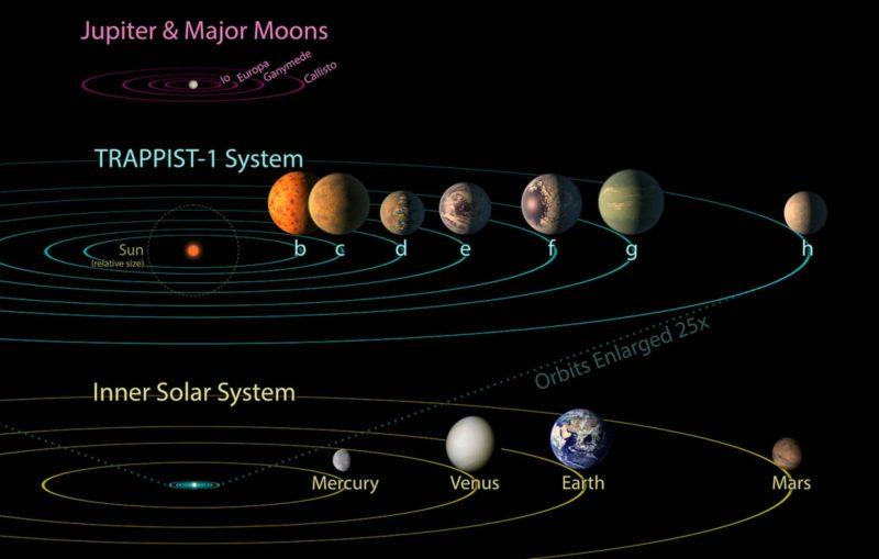 NASA trappist-1f system planets