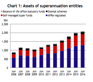 Super Grew in the year to June. Source: APRA