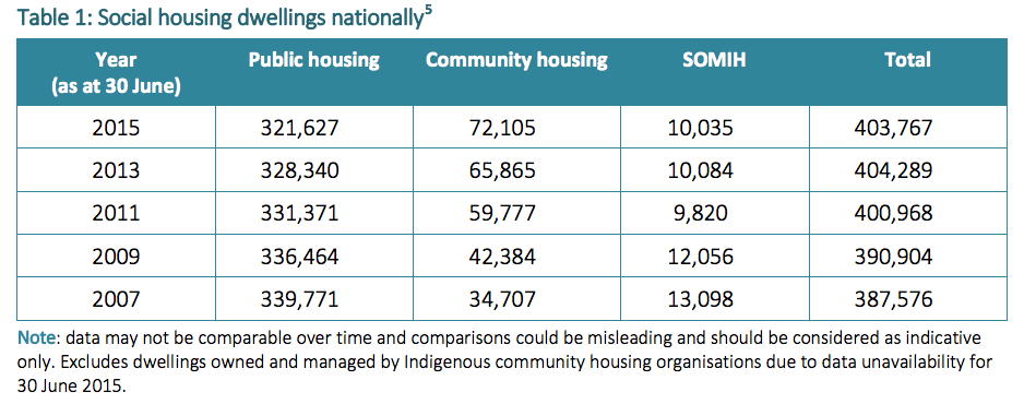 Public housing table