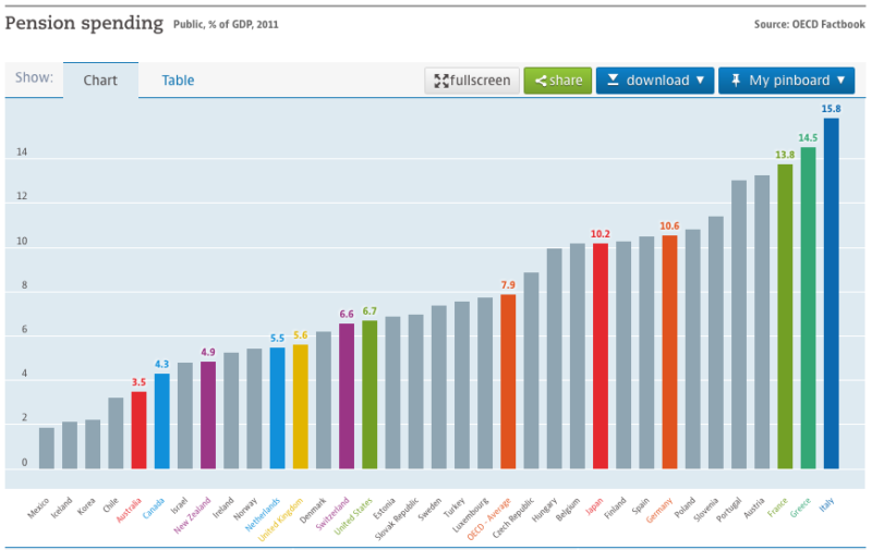 Australia's super system keeps public pension costs relatively low. : Source, OECD