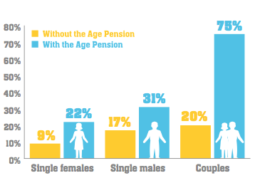 Your retirement prospects depend on gender and relationship status. Source: CBA