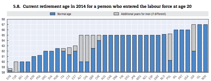OECD retirement ages in 2014. Source: OECD