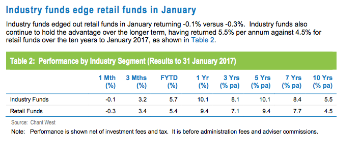 Industry funds maintain the lead. Source: Chant West