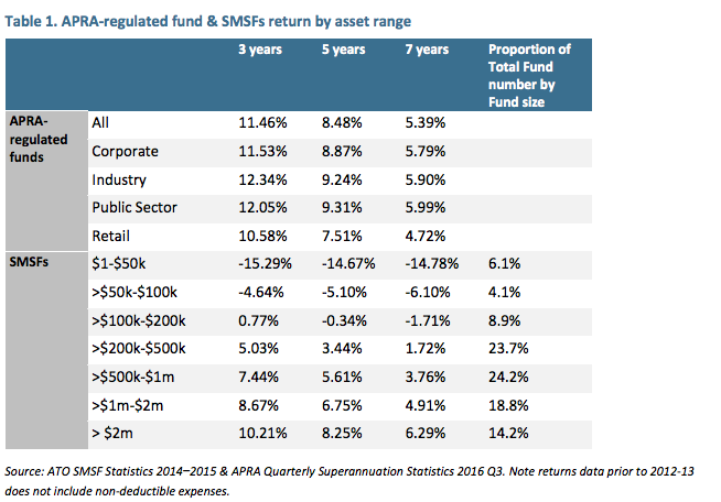 Most SMSFs return less than industry funds. Source: ISA