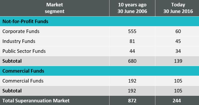 Fund numbers ahve declined. Source: Rice Warner