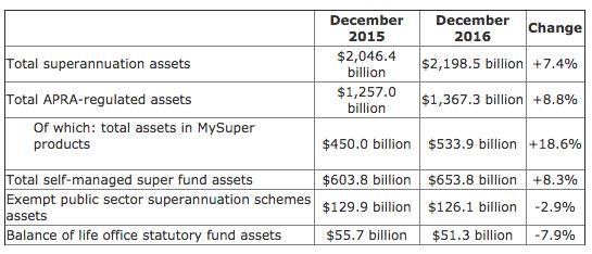 Super assets grow over 2016