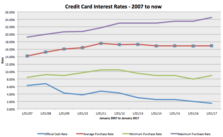 Credit card interest rates. Source: Canstar