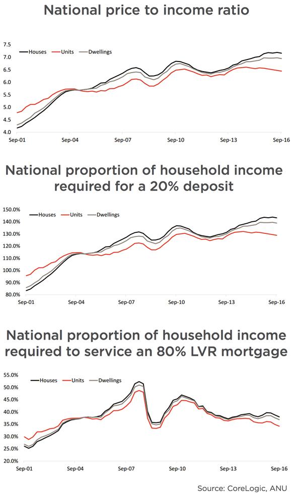 corelogic housing affordability