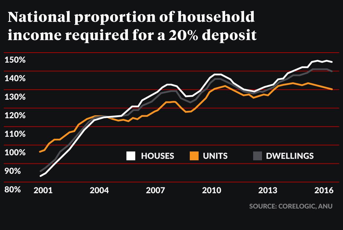 deposit affordability