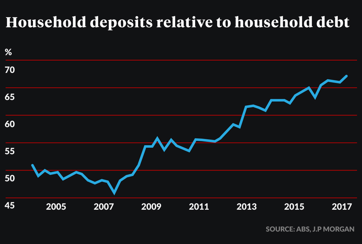 household savings relative to debt