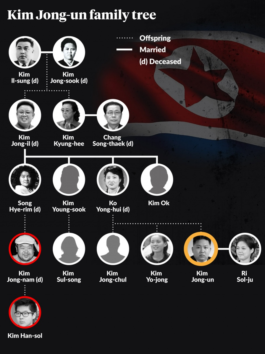 The Kim family tree
