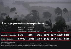 insurance premiums