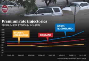 insurance premiums cyclone debbie