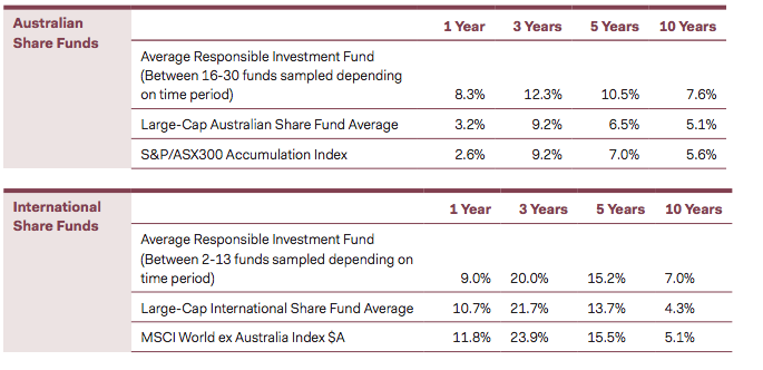 REsponsible investment pays dividends. Source ARIA