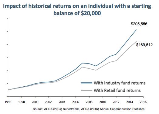 Lower returns erode balances. Source : ISA