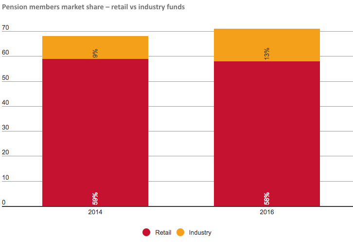 Industry fund pensions gain ground. Source Tria Invesstment Partners