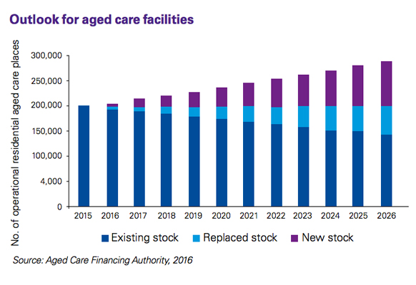aged care facilities supply