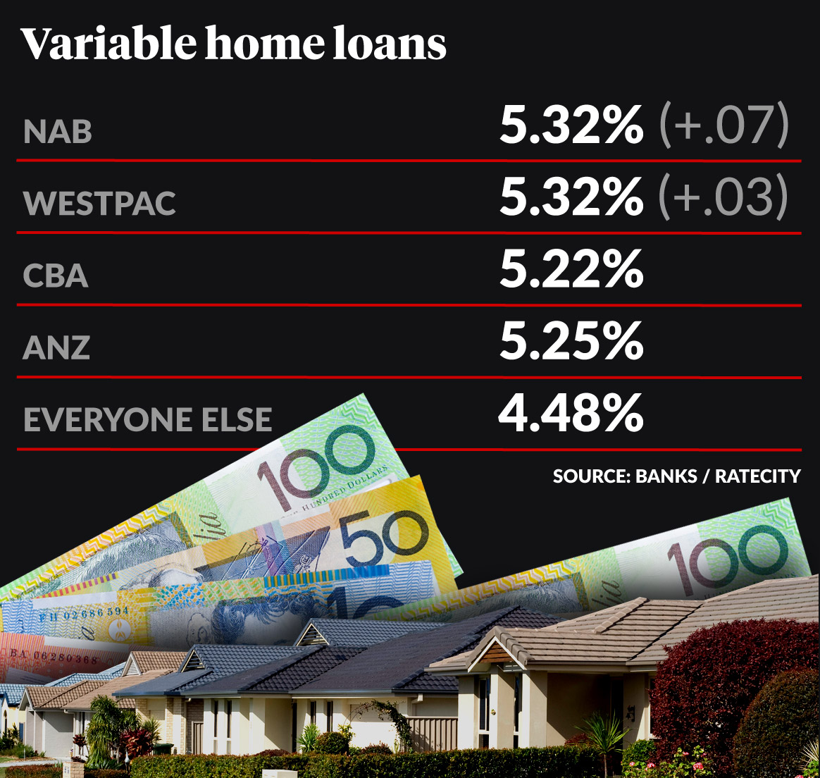 bank variable rates