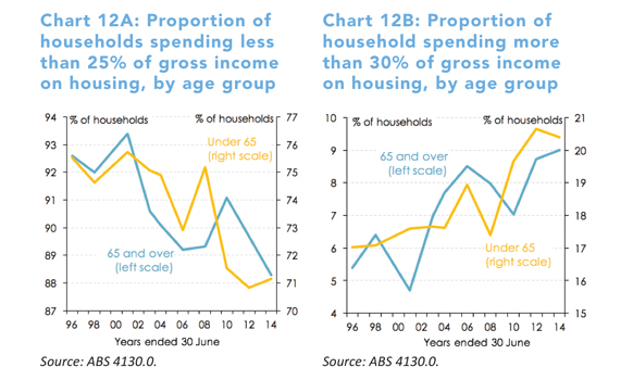 housing costs retirement