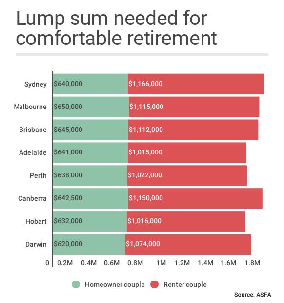 lump sum asfa