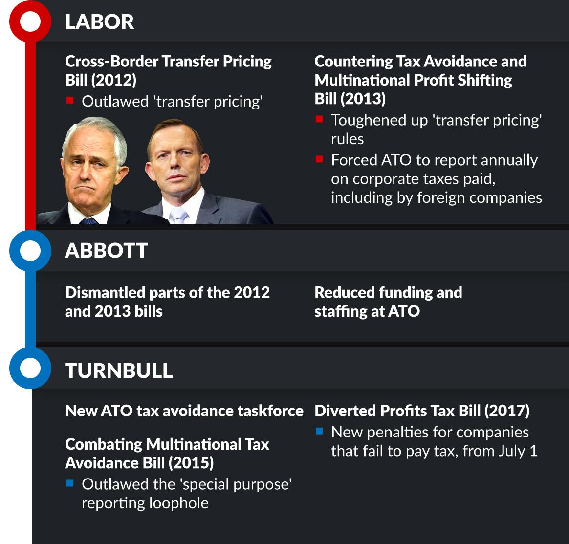 tax avoidance timeline
