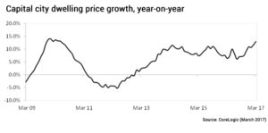 capital city dwelling price growth year on year