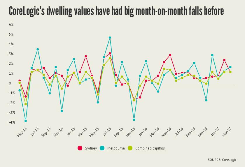 corelogic dwelling values