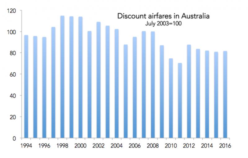 discount airfares