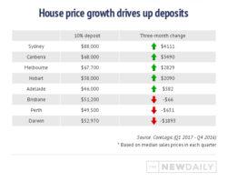 house-price-growth-deposit