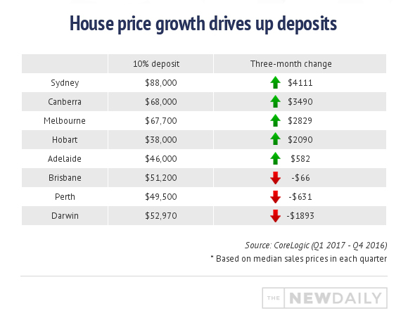 house-price-growth-deposit