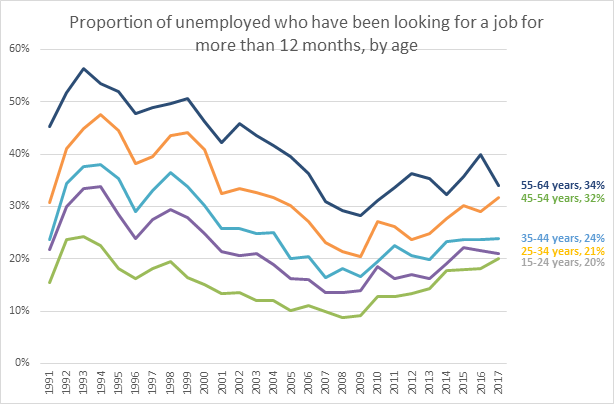 It takes longer for older people to find jobs.