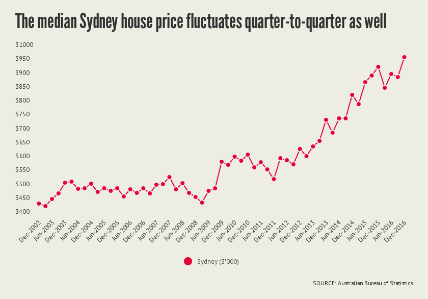 sydney median price abs