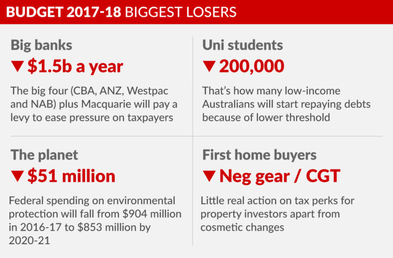 0509-budget-2017-biggest-losers-2