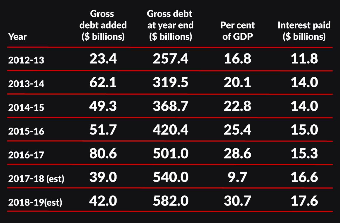 budget 2017 debt