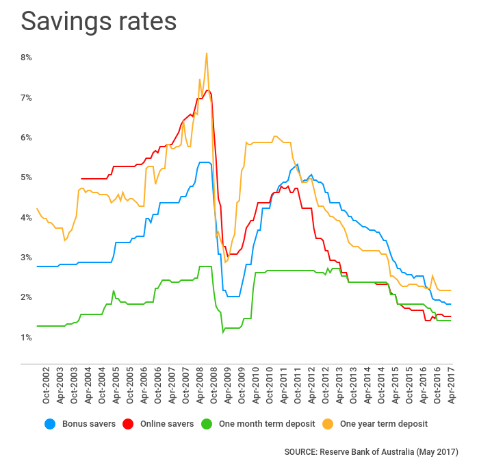 savings rates rba