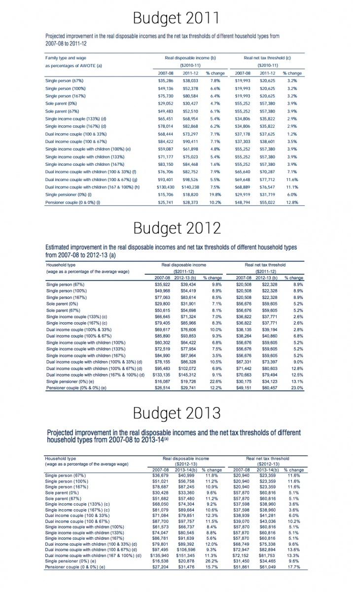 budget cameo analysis wayne swan budgets