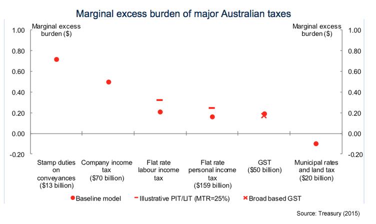 burden taxes