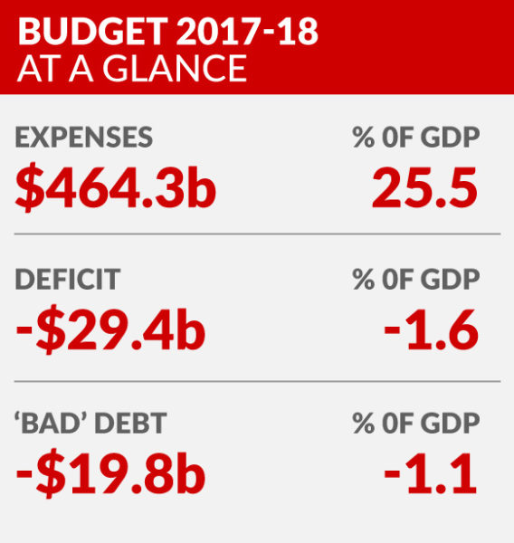 graphic-budget-2017-at-a-glance