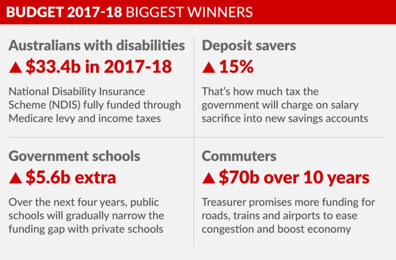 graphic-budget-2017-biggest-winners